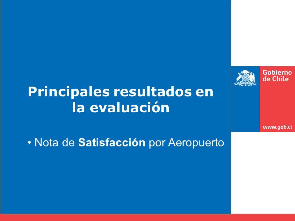 Principales resultados en la evaluación Nota de Satisfacción por Aeropuerto