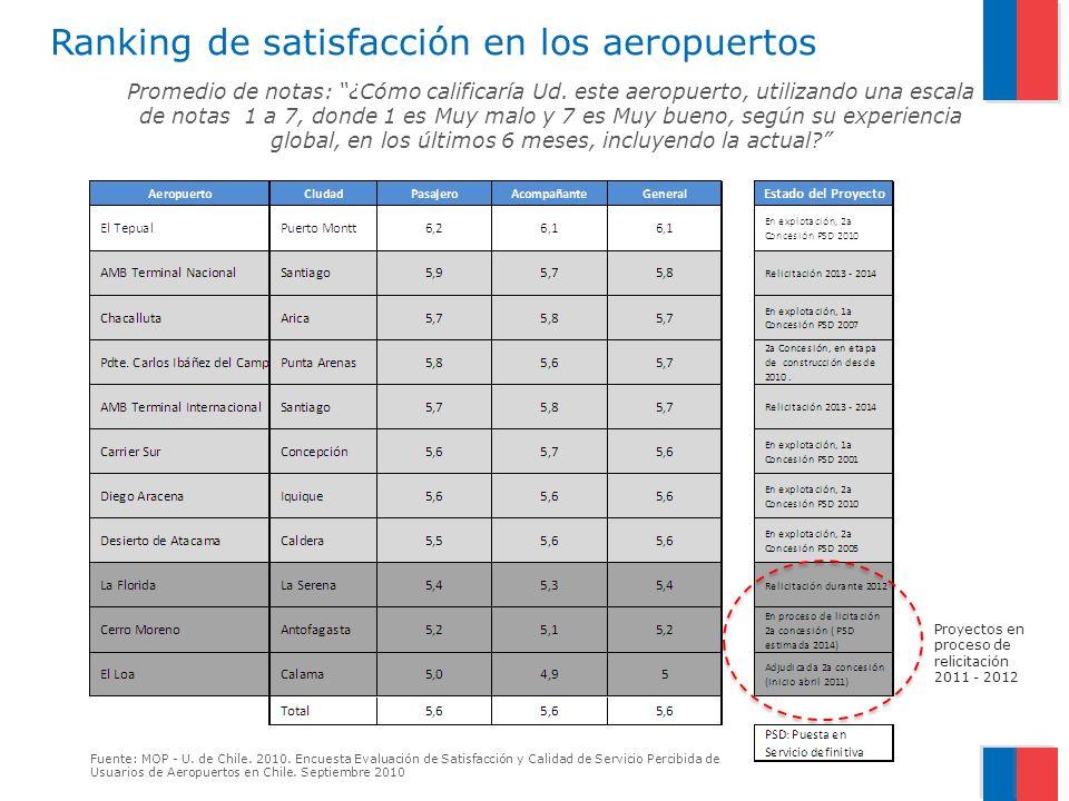 Ranking de satisfacción en los aeropuertos Promedio de notas: ¿Cómo calificaría Ud. este aeropuerto, utilizando una escala de notas 1 a 7, donde 1 es