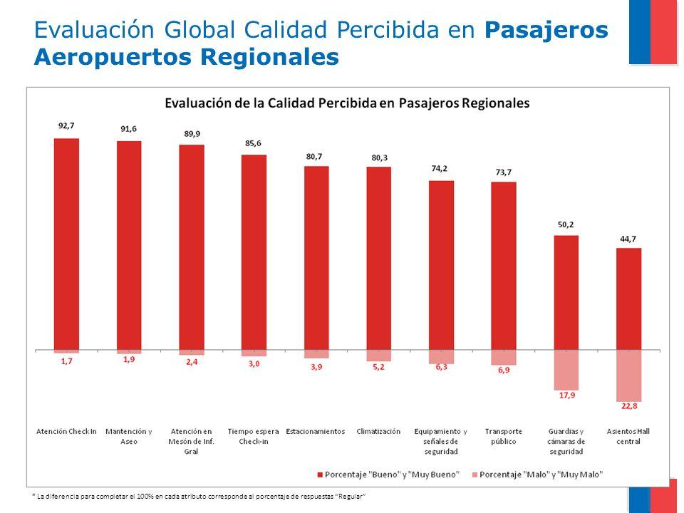 Evaluación Global Calidad Percibida en Pasajeros Aeropuertos Regionales * La diferencia para completar el 100% en cada atributo corresponde al porcent