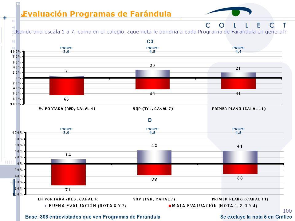 Agosto de 2004 MBT 100 Se excluye la nota 5 en Gráfico C3 D PROM: 3,9 PROM: 4,5 PROM: 4,4 PROM: 3,9 PROM: 4,8 Evaluación Programas de Farándula Usando una escala 1 a 7, como en el colegio, ¿qué nota le pondría a cada Programa de Farándula en general.