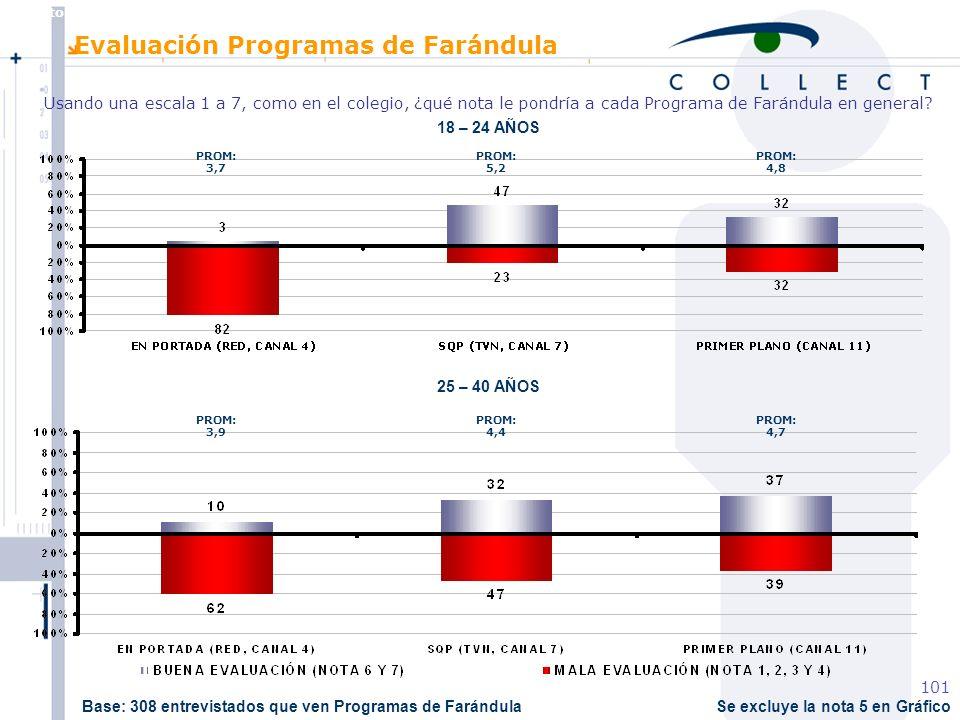 Agosto de 2004 MBT 101 Se excluye la nota 5 en Gráfico 18 – 24 AÑOS 25 – 40 AÑOS PROM: 3,7 PROM: 5,2 PROM: 4,8 PROM: 3,9 PROM: 4,4 PROM: 4,7 Evaluación Programas de Farándula Usando una escala 1 a 7, como en el colegio, ¿qué nota le pondría a cada Programa de Farándula en general.