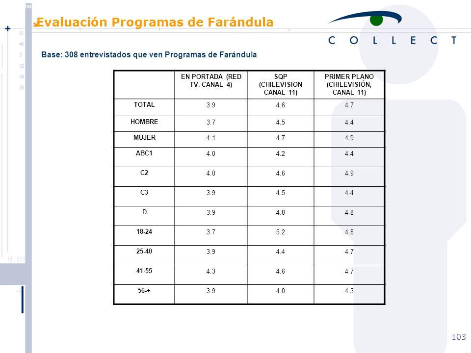 Agosto de 2004 MBT 103 EN PORTADA (RED TV, CANAL 4) SQP (CHILEVISION CANAL 11) PRIMER PLANO (CHILEVISIÓN, CANAL 11) TOTAL3.94.64.7 HOMBRE3.74.54.4 MUJER4.14.74.9 ABC14.04.24.4 C24.04.64.9 C33.94.54.4 D3.94.8 18-243.75.24.8 25-403.94.44.7 41-554.34.64.7 56-+3.94.04.3 Base: 308 entrevistados que ven Programas de Farándula Evaluación Programas de Farándula