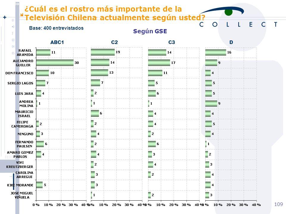 Agosto de 2004 MBT 109 Según GSE ABC1C2C3D ¿Cuál es el rostro más importante de la Televisión Chilena actualmente según usted.