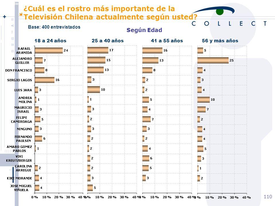 Agosto de 2004 MBT 110 Según Edad 18 a 24 años25 a 40 años41 a 55 años56 y más años ¿Cuál es el rostro más importante de la Televisión Chilena actualmente según usted.