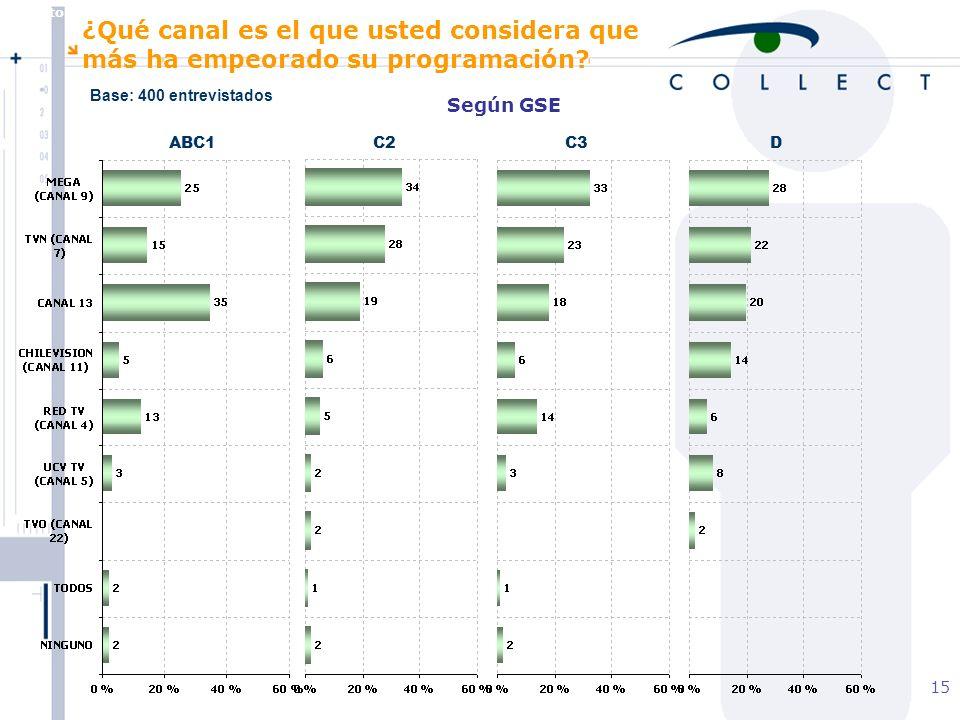 Agosto de 2004 MBT 15 Según GSE ABC1C2C3D ¿Qué canal es el que usted considera que más ha empeorado su programación.
