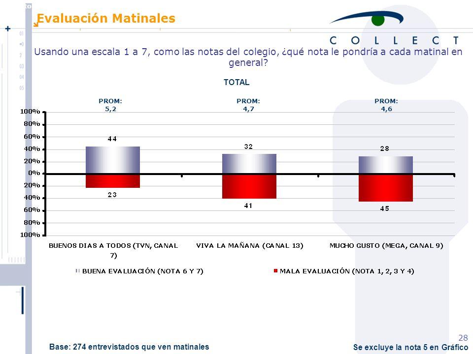 Agosto de 2004 MBT 28 Se excluye la nota 5 en Gráfico Evaluación Matinales Usando una escala 1 a 7, como las notas del colegio, ¿qué nota le pondría a cada matinal en general.