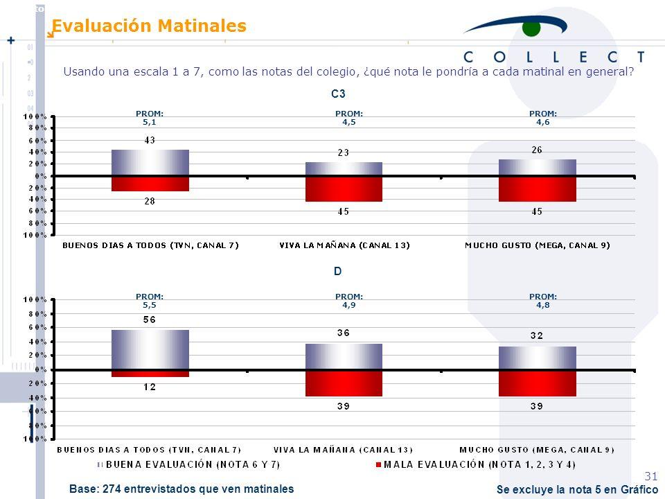 Agosto de 2004 MBT 31 Se excluye la nota 5 en Gráfico Evaluación Matinales Usando una escala 1 a 7, como las notas del colegio, ¿qué nota le pondría a cada matinal en general.