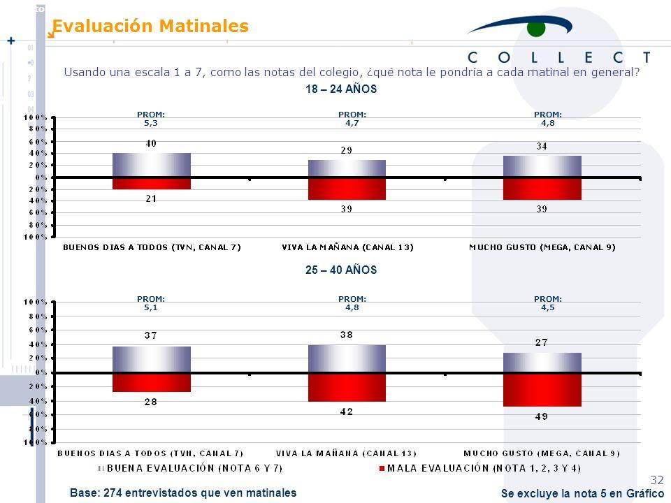 Agosto de 2004 MBT 32 Se excluye la nota 5 en Gráfico Evaluación Matinales Usando una escala 1 a 7, como las notas del colegio, ¿qué nota le pondría a cada matinal en general.