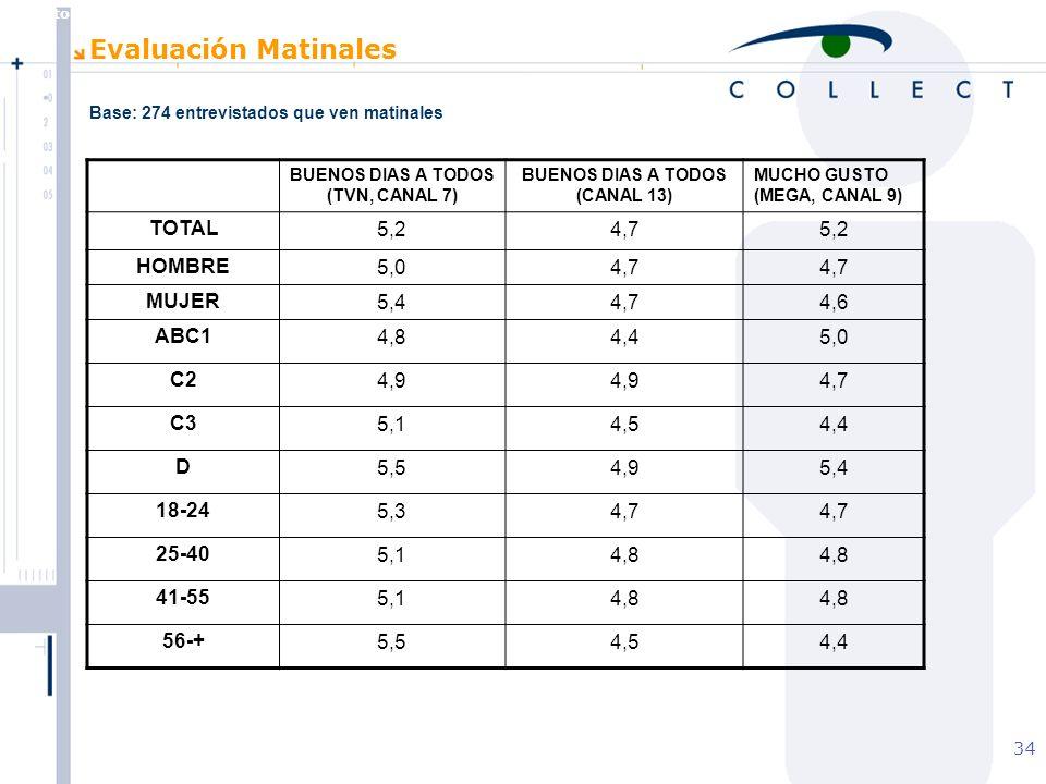 Agosto de 2004 MBT 34 Evaluación Matinales BUENOS DIAS A TODOS (TVN, CANAL 7) BUENOS DIAS A TODOS (CANAL 13) MUCHO GUSTO (MEGA, CANAL 9) TOTAL5,24,75,2 HOMBRE5,04,7 MUJER5,44,74,6 ABC14,84,45,0 C24,9 4,7 C35,14,54,4 D5,54,95,4 18-245,34,7 25-405,14,8 41-555,14,8 56-+5,54,54,4 Base: 274 entrevistados que ven matinales