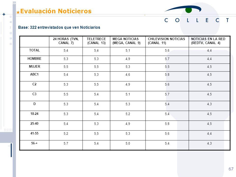 Agosto de 2004 MBT 67 Evaluación Noticieros 24 HORAS (TVN, CANAL 7) TELETRECE (CANAL 13) MEGA NOTICIAS (MEGA, CANAL 9) CHILEVISION NOTICIAS (CANAL 11) NOTICIAS EN LA RED (REDTV, CANAL 4) TOTAL5,4 5,15,64,4 HOMBRE5,3 4,95,74,4 MUJER5,5 5,35,54,5 ABC15,45,34,65,84,5 C25,35,54,95,64,5 C35,55,45,15,74,5 D5,35,45,35,44,3 18-245,35,45,25,44,5 25-405,45,34,95,84,5 41-555,25,55,35,64,4 56-+5,75,45,05,44,3 Base: 322 entrevistados que ven Noticiarios