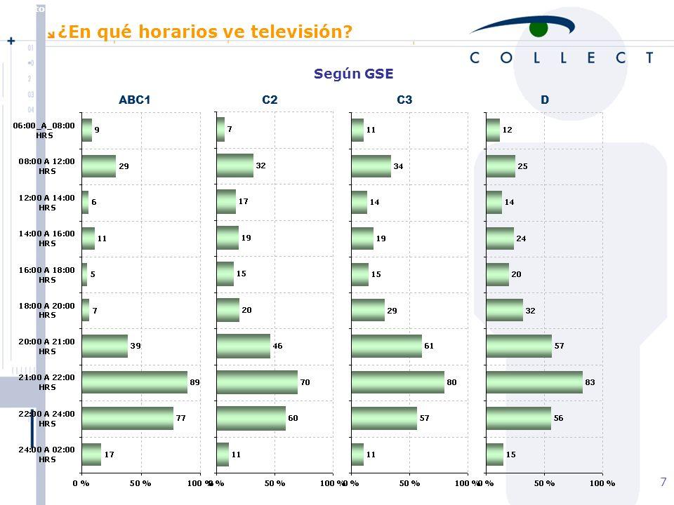 Agosto de 2004 MBT 7 Según GSE ABC1C2C3D ¿En qué horarios ve televisión?