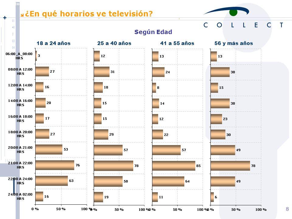 Agosto de 2004 MBT 8 Según Edad 18 a 24 años25 a 40 años41 a 55 años56 y más años ¿En qué horarios ve televisión?
