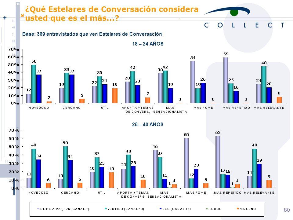 Agosto de 2004 MBT 80 18 – 24 AÑOS 25 – 40 AÑOS ¿Qué Estelares de Conversación considera usted que es el más....