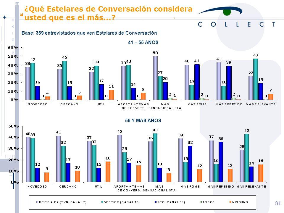 Agosto de 2004 MBT 81 41 – 55 AÑOS 56 Y MAS AÑOS ¿Qué Estelares de Conversación considera usted que es el más....