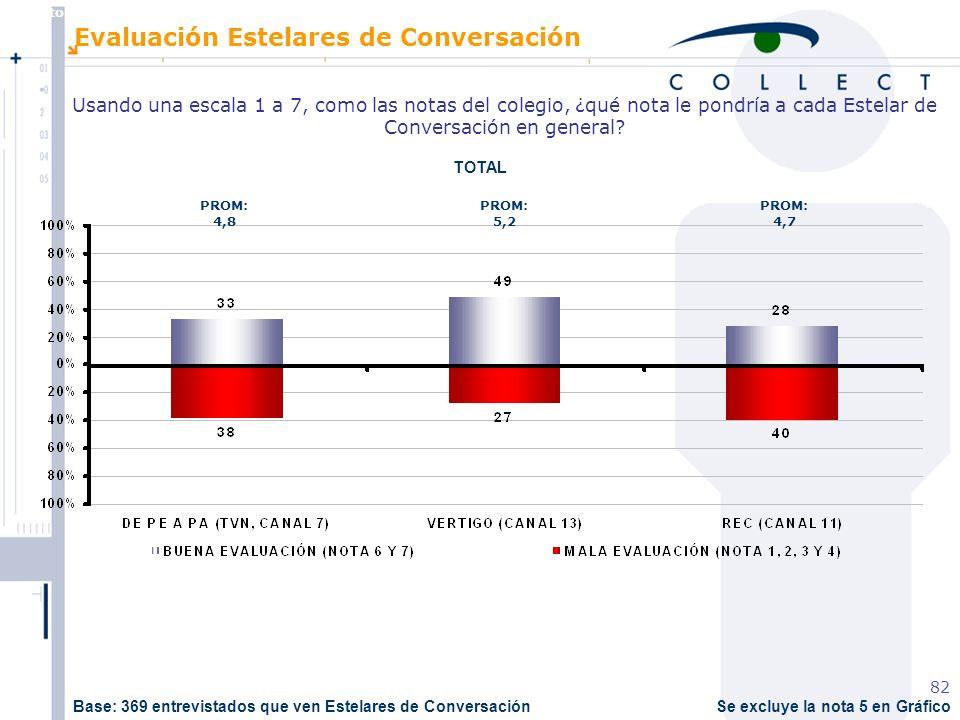 Agosto de 2004 MBT 82 Se excluye la nota 5 en Gráfico Evaluación Estelares de Conversación Usando una escala 1 a 7, como las notas del colegio, ¿qué nota le pondría a cada Estelar de Conversación en general.