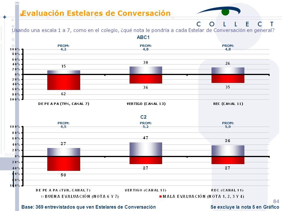 Agosto de 2004 MBT 84 Se excluye la nota 5 en Gráfico ABC1 C2 Evaluación Estelares de Conversación Usando una escala 1 a 7, como en el colegio, ¿qué nota le pondría a cada Estelar de Conversación en general.