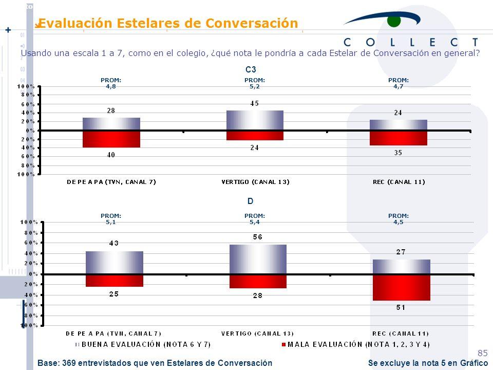 Agosto de 2004 MBT 85 Se excluye la nota 5 en Gráfico C3 D Evaluación Estelares de Conversación Usando una escala 1 a 7, como en el colegio, ¿qué nota le pondría a cada Estelar de Conversación en general.