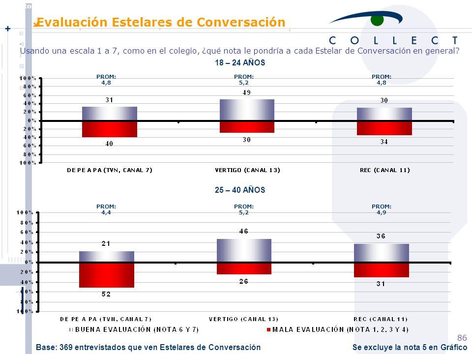 Agosto de 2004 MBT 86 Se excluye la nota 5 en Gráfico 18 – 24 AÑOS 25 – 40 AÑOS Evaluación Estelares de Conversación Usando una escala 1 a 7, como en el colegio, ¿qué nota le pondría a cada Estelar de Conversación en general.