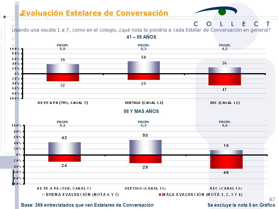 Agosto de 2004 MBT 87 Se excluye la nota 5 en Gráfico 41 – 55 AÑOS 56 Y MAS AÑOS Evaluación Estelares de Conversación Usando una escala 1 a 7, como en el colegio, ¿qué nota le pondría a cada Estelar de Conversación en general.