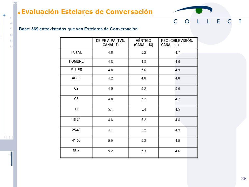 Agosto de 2004 MBT 88 Evaluación Estelares de Conversación DE PE A PA (TVN, CANAL 7) VÉRTIGO (CANAL 13) REC (CHILEVISIÓN, CANAL 11) TOTAL4.85.24.7 HOMBRE4.8 4.6 MUJER4.85.64.9 ABC14.24.8 C24.55.25.0 C34.85.24.7 D5.15.44.5 18-244.85.24.8 25-404.45.24.9 41-555.05.34.5 56-+5.25.34.6 Base: 369 entrevistados que ven Estelares de Conversación