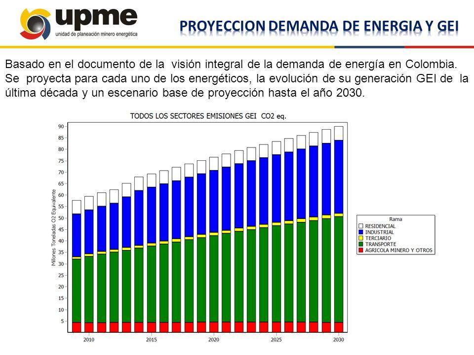 Basado en el documento de la visión integral de la demanda de energía en Colombia. Se proyecta para cada uno de los energéticos, la evolución de su ge