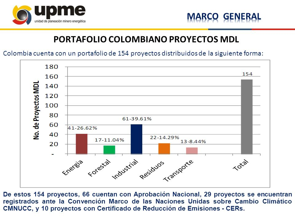 PORTAFOLIO COLOMBIANO PROYECTOS MDL Colombia cuenta con un portafolio de 154 proyectos distribuidos de la siguiente forma: De estos 154 proyectos, 66