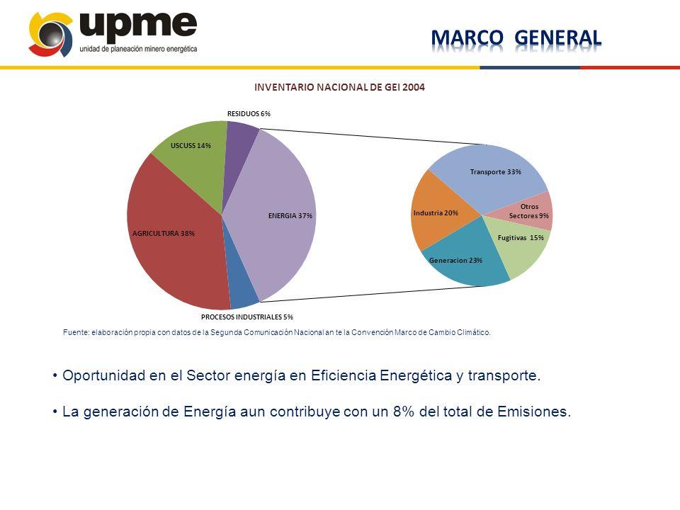 Oportunidad en el Sector energía en Eficiencia Energética y transporte. La generación de Energía aun contribuye con un 8% del total de Emisiones. Fuen