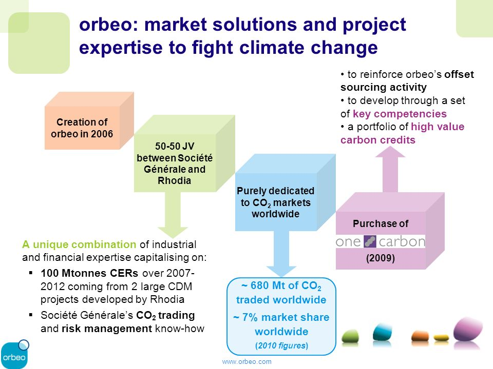 www.orbeo.com orbeo, from project to market: a unique combination of industrial & financial expertise Origination Identification and Implementation of greenhouse gas emission reduction projects CO 2 Operations CO 2 Instruments Liquidity Provider Trading Risk Management solutions linked to CO 2 emissions Marketing Intelligence on environmental regulatory frameworks and emission trading schemes addressing climate change worldwide