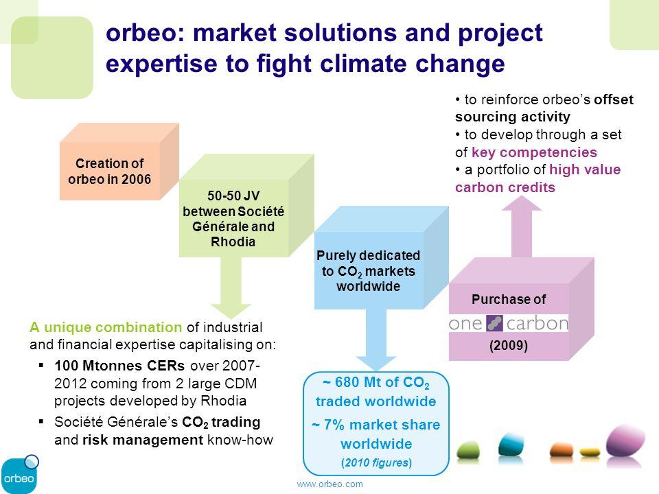 www.orbeo.com Lecciones en el camino Riesgo Comercial alto – altos costos de inicio, proceso largo de desarrollo y registro, generación de ingresos incierto, falta de experiencia, etc.