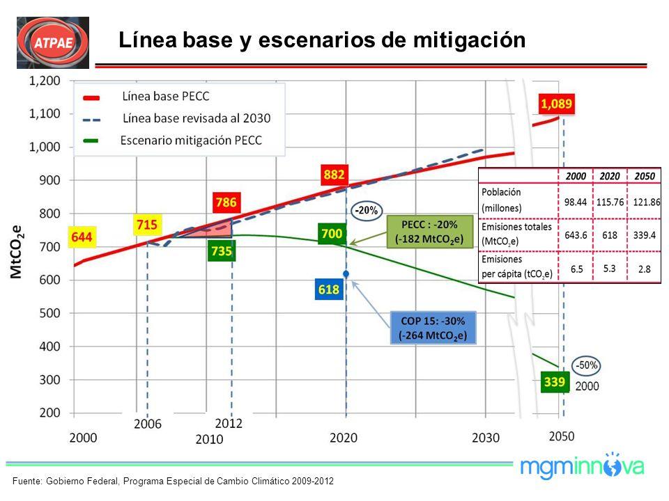 Línea base y escenarios de mitigación Fuente: Gobierno Federal, Programa Especial de Cambio Climático 2009-2012