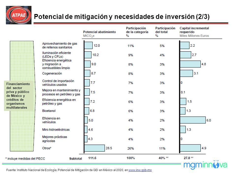 Fuente: Instituto Nacional de Ecología, Potencial de Mitigación de GEI en México al 2020, en www.inw.gob-mxwww.inw.gob-mx Financiamiento del sector pr