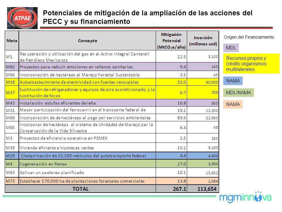 Origen del Financiamiento MDL Recursos propios y crédito organismos multilaterales NAMA MDL/NAMA NAMA Potenciales de mitigación de la ampliación de la
