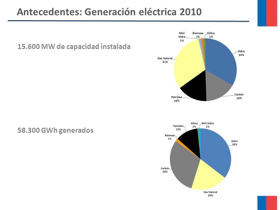 Antecedentes: Generación eléctrica 2010 15.600 MW de capacidad instalada 58.300 GWh generados