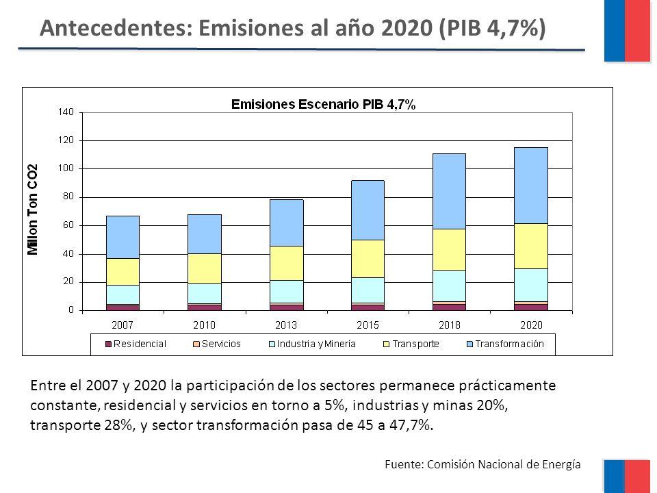 Antecedentes: Emisiones al año 2020 (PIB 4,7%) Fuente: Comisión Nacional de Energía Entre el 2007 y 2020 la participación de los sectores permanece prácticamente constante, residencial y servicios en torno a 5%, industrias y minas 20%, transporte 28%, y sector transformación pasa de 45 a 47,7%.