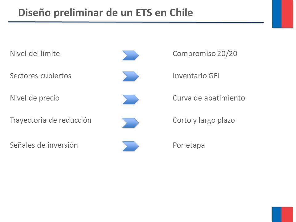 Nivel del límiteCompromiso 20/20 Sectores cubiertosInventario GEI Nivel de precioCurva de abatimiento Trayectoria de reducciónCorto y largo plazo Señales de inversiónPor etapa Diseño preliminar de un ETS en Chile