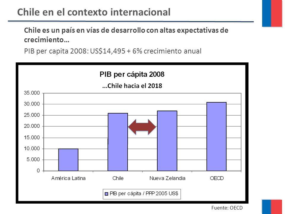 Chile en el contexto internacional Fuente: OECD Chile es un país en vías de desarrollo con altas expectativas de crecimiento… PIB per capita 2008: US$14,495 + 6% crecimiento anual