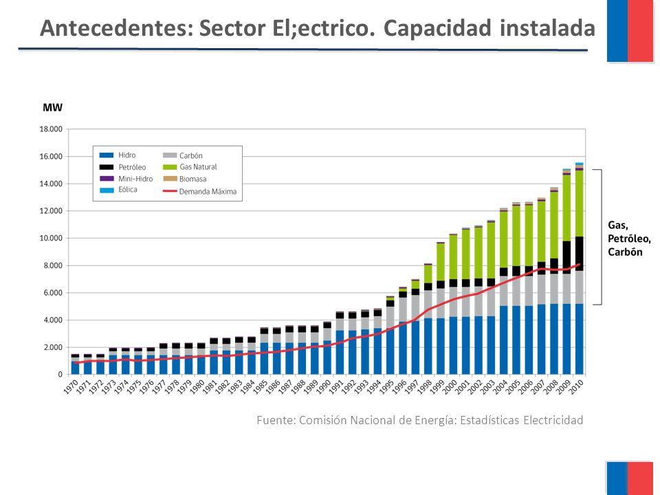Antecedentes: Sector El;ectrico.