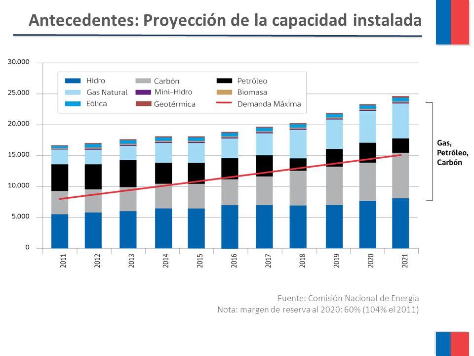 Antecedentes: Proyección de la capacidad instalada Fuente: Comisión Nacional de Energía Nota: margen de reserva al 2020: 60% (104% el 2011)