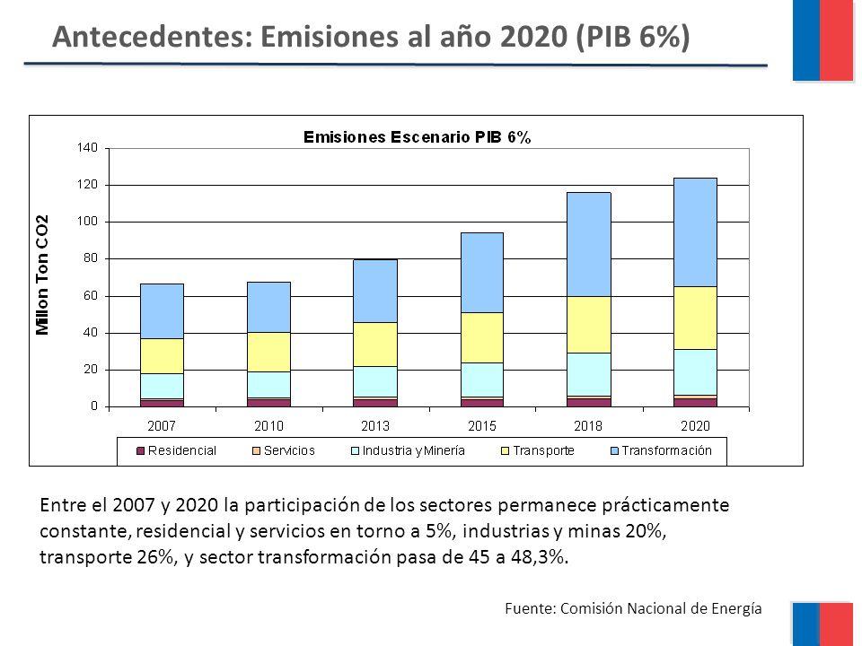 Antecedentes: Emisiones al año 2020 (PIB 6%) Fuente: Comisión Nacional de Energía Entre el 2007 y 2020 la participación de los sectores permanece prácticamente constante, residencial y servicios en torno a 5%, industrias y minas 20%, transporte 26%, y sector transformación pasa de 45 a 48,3%.