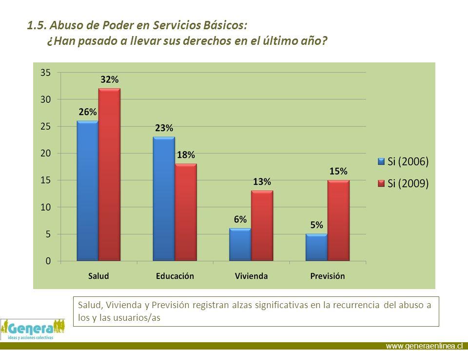 www.generaenlinea.cl Salud, Vivienda y Previsión registran alzas significativas en la recurrencia del abuso a los y las usuarios/as 1.5. Abuso de Pode