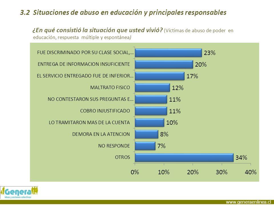 www.generaenlinea.cl 3.2 Situaciones de abuso en educación y principales responsables ¿En qué consistió la situación que usted vivió? (Víctimas de abu