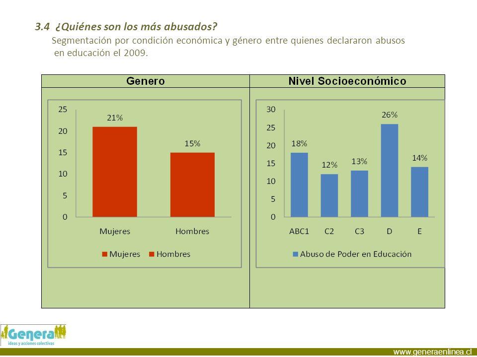 www.generaenlinea.cl 3.4 ¿Quiénes son los más abusados? Segmentación por condición económica y género entre quienes declararon abusos en educación el