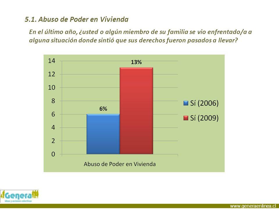 www.generaenlinea.cl 5.1. Abuso de Poder en Vivienda En el último año, ¿usted o algún miembro de su familia se vio enfrentado/a a alguna situación don