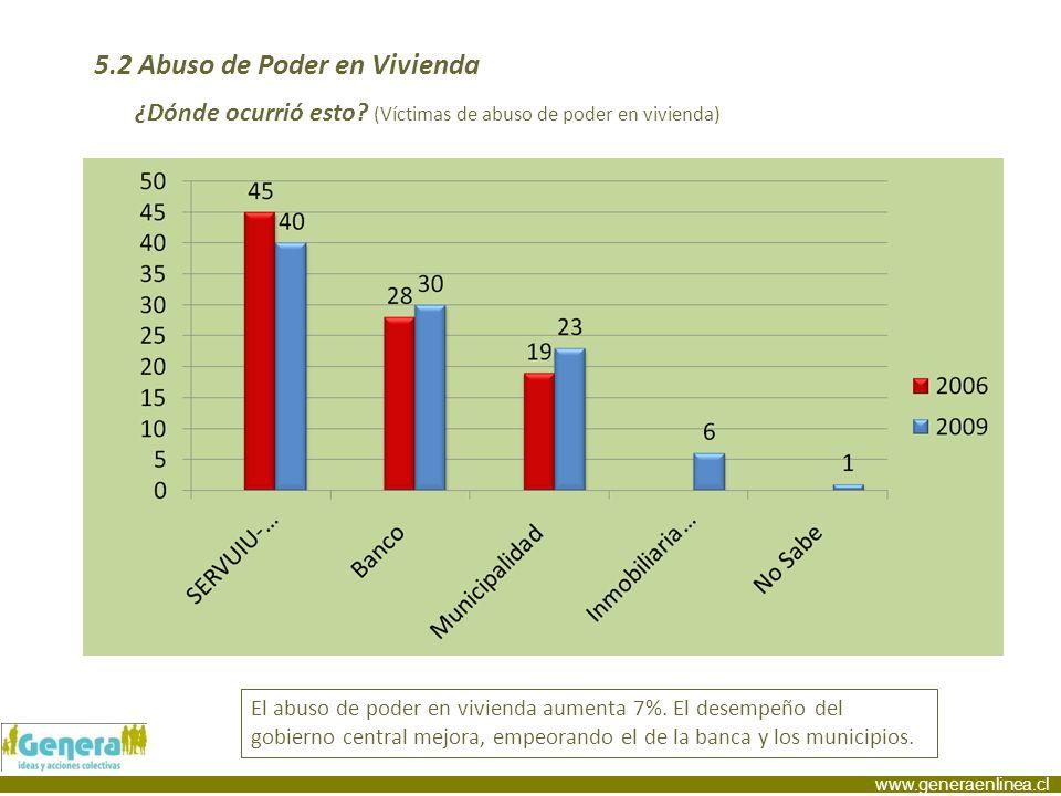 www.generaenlinea.cl 5.2 Abuso de Poder en Vivienda ¿Dónde ocurrió esto? (Víctimas de abuso de poder en vivienda) El abuso de poder en vivienda aument