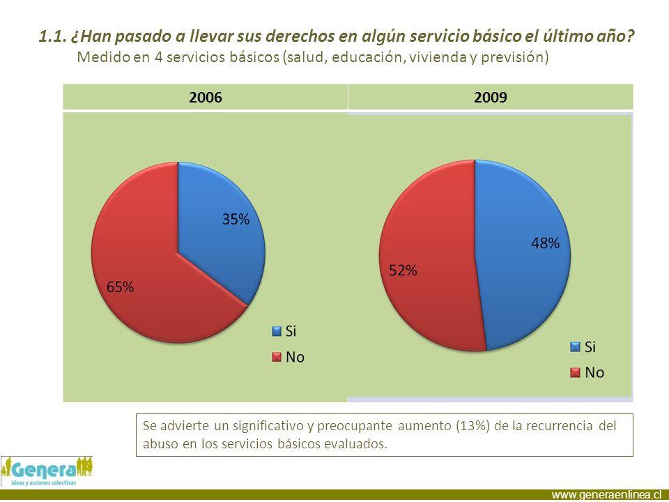 www.generaenlinea.cl 20062009 Se advierte un significativo y preocupante aumento (13%) de la recurrencia del abuso en los servicios básicos evaluados.