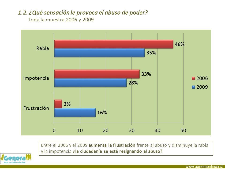www.generaenlinea.cl 1.2. ¿Qué sensación le provoca el abuso de poder? Toda la muestra 2006 y 2009 Entre el 2006 y el 2009 aumenta la frustración fren