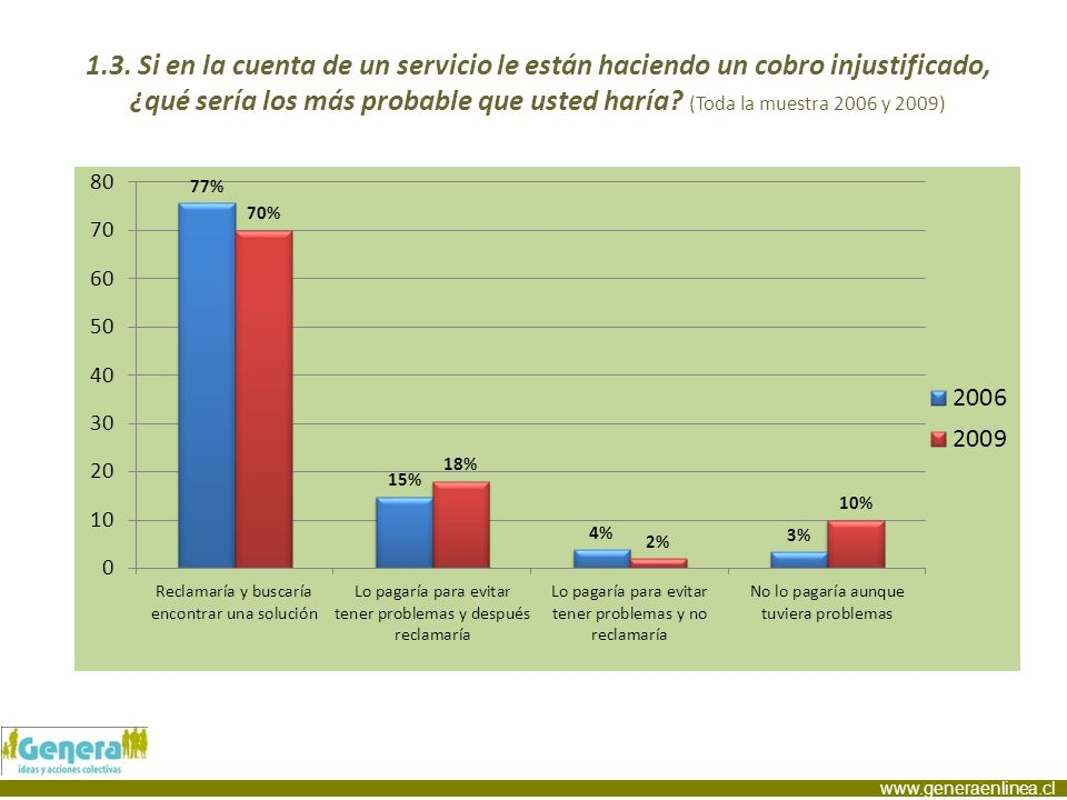 www.generaenlinea.cl 1.3. Si en la cuenta de un servicio le están haciendo un cobro injustificado, ¿qué sería los más probable que usted haría? (Toda