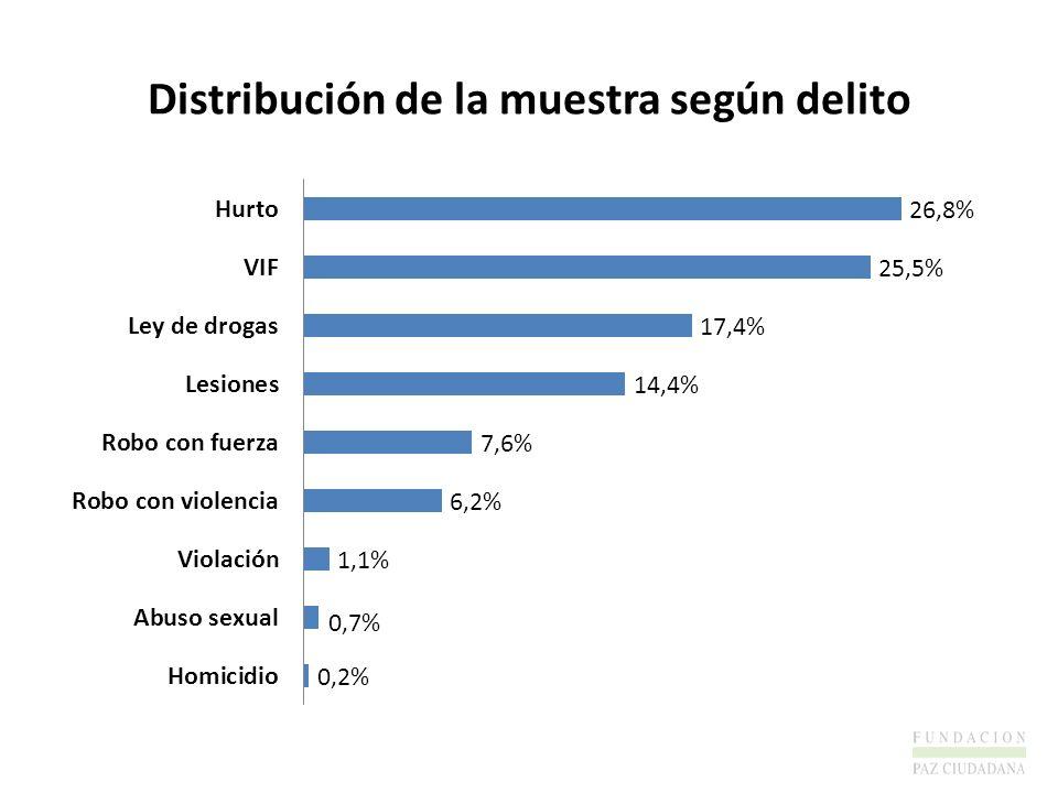Distribución de la muestra según delito