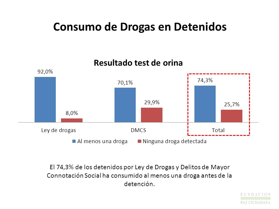 Consumo de Drogas en Detenidos El 74,3% de los detenidos por Ley de Drogas y Delitos de Mayor Connotación Social ha consumido al menos una droga antes