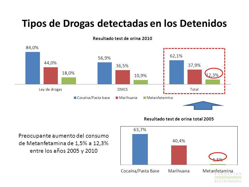 Tipos de Drogas detectadas en los Detenidos Preocupante aumento del consumo de Metanfetamina de 1,5% a 12,3% entre los años 2005 y 2010